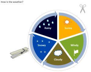 Tarcza kalendarza pogody